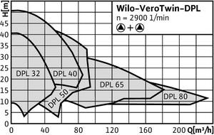 VeroTwin-DPL
