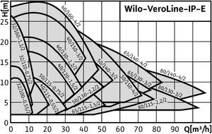 Wilo VeroLine IP E